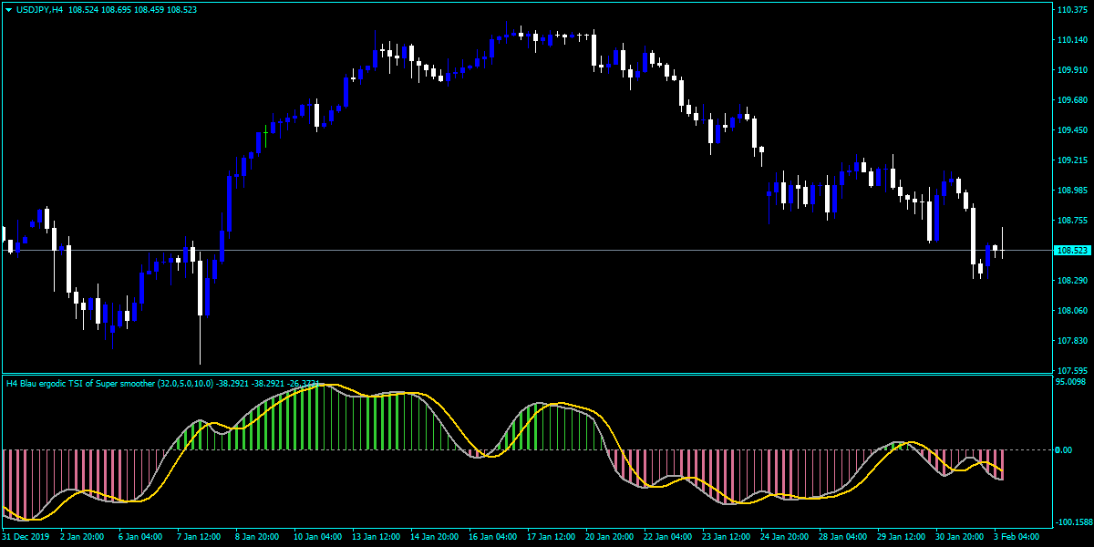 Download TSI Averages Indicator