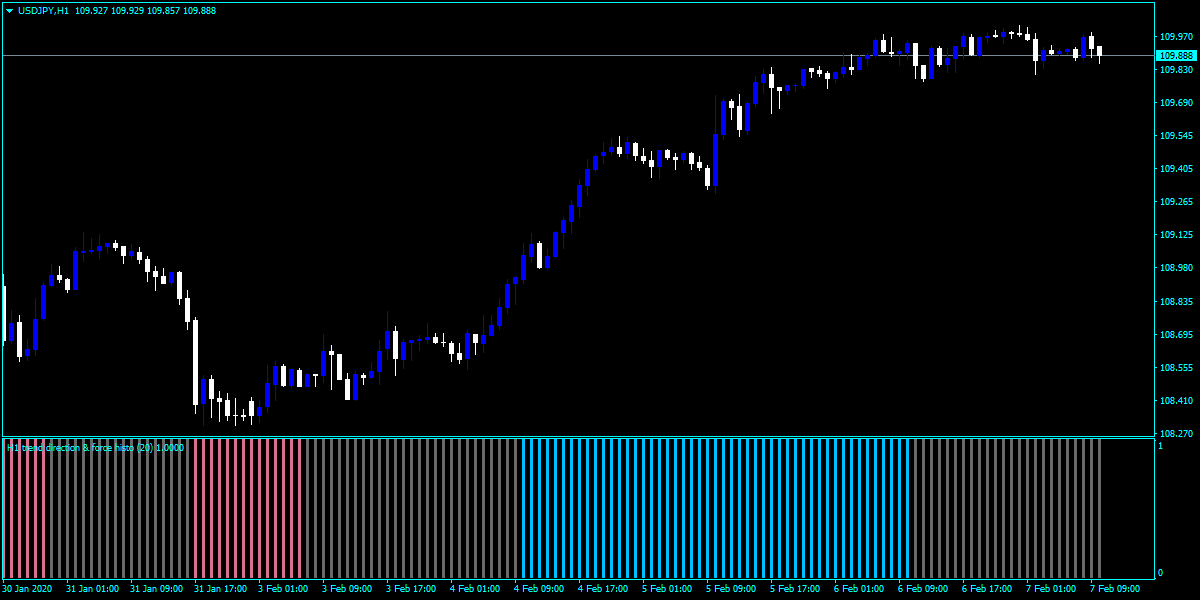Forex TD Full Force Indicator
