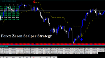 Forex Zeron Scalper Strategy