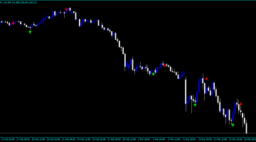 Forex Alghamdi Top Bottom Indicator