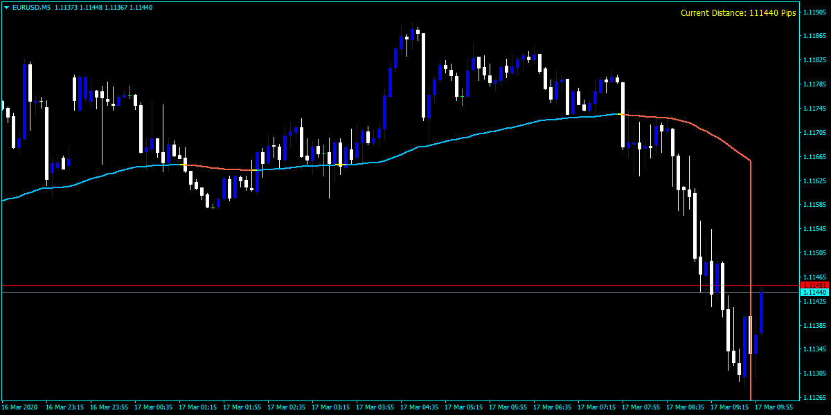 Forex Distance Averages Indicator