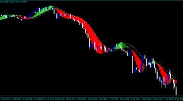 Forex Igor MTF MACD Indicator