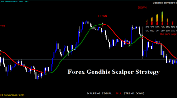Forex Gendhis Scalper Strategy