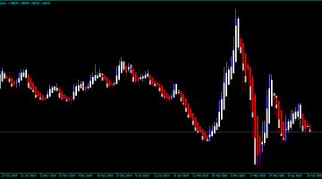 Forex HA Trend Buffer Indicator