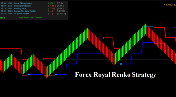 Forex Royal Renko Strategy
