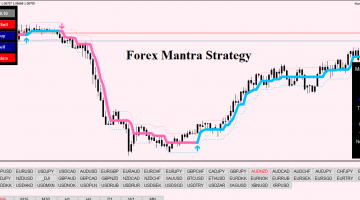 Forex Mantra Strategy