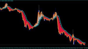 Forex MA Ribbon Filled Indicator