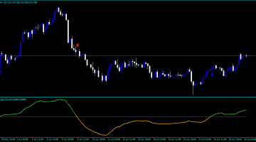 Forex MHL Average Arrows Indicator